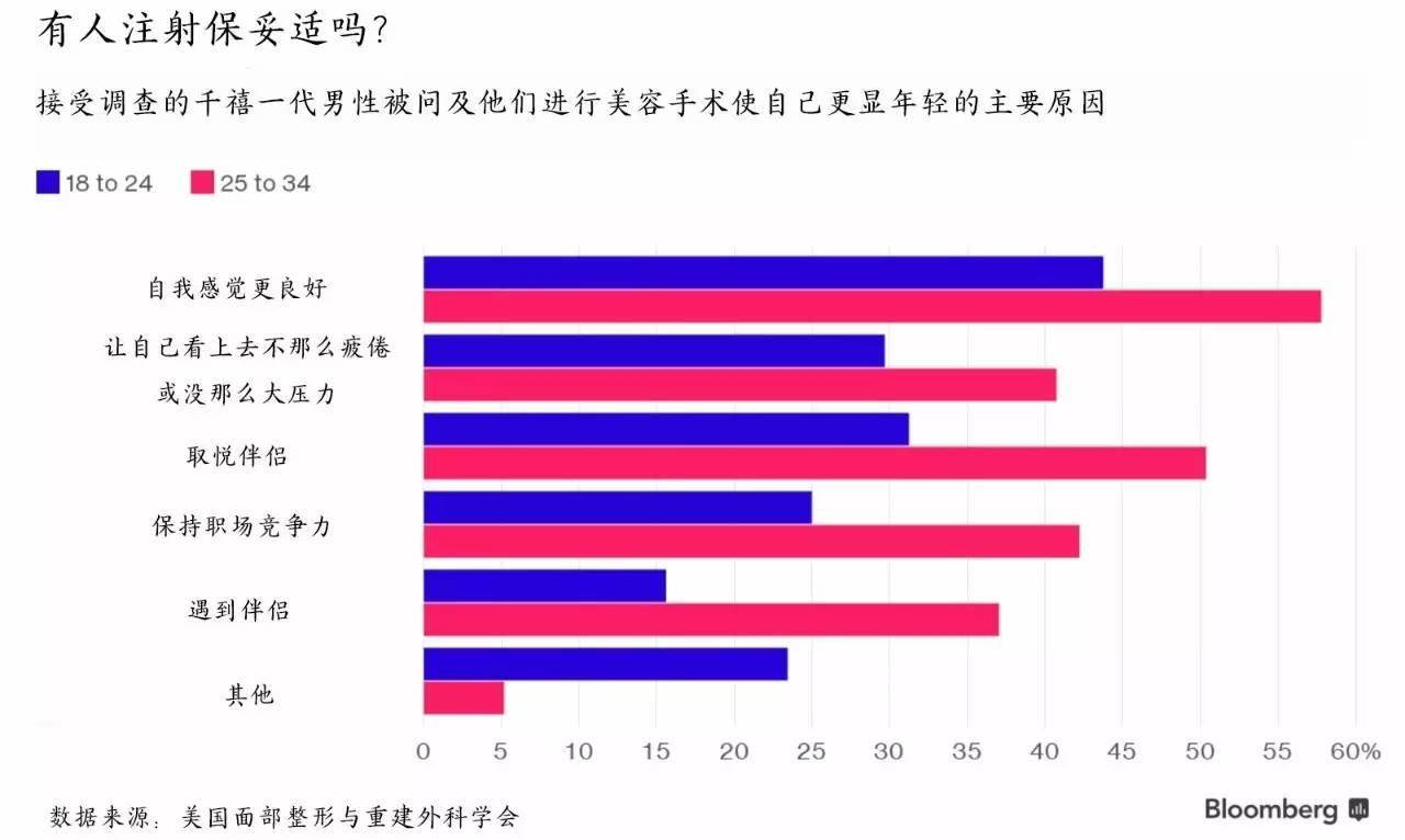 北京雍禾美度整形医院整容手术对千禧一代男性越来越有吸引力