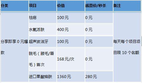 深圳希思整形医院 11月营销计划