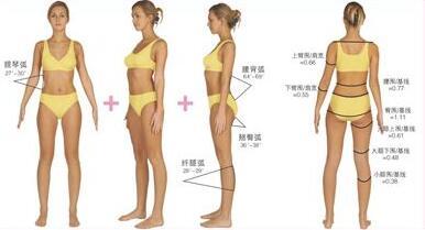 激光溶脂瘦身后要控制饮食