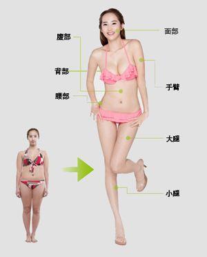 北京知音创吸脂减肥多少钱 五大因素决定其价格