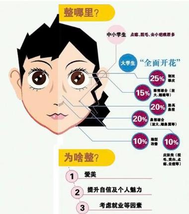 长沙爱思特医疗整形美容医院 2月份整形活动价格表